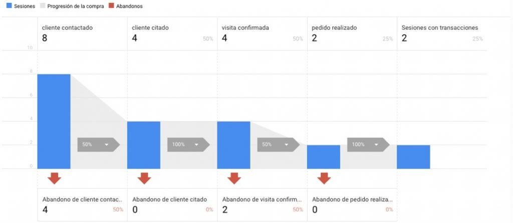 embudo de compra de vehículo en google analytics