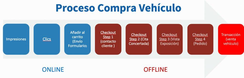proceso gestión de lead a venta de vehículo